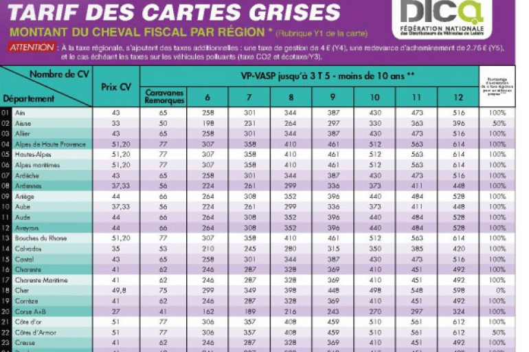 comment renouveler sa carte grise. Black Bedroom Furniture Sets. Home Design Ideas